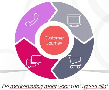 belang van geuren winkel in customer journey